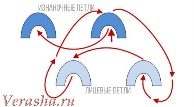 схема закрытия петель иглой